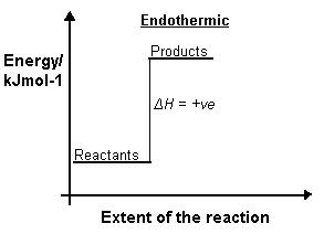 ... of the enth... Endothermic And Exothermic Reactions Temperature Change